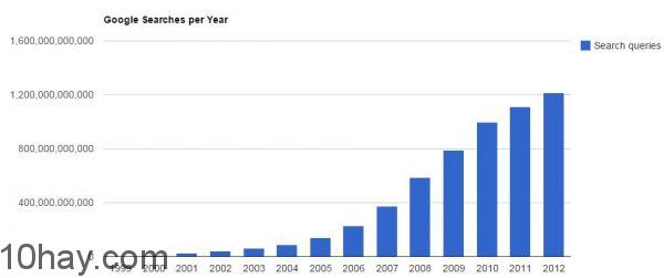 google-search-per-year