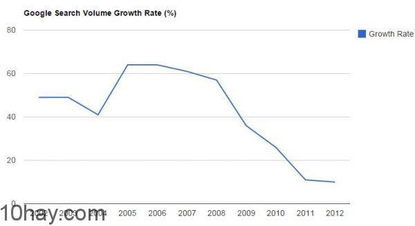 google-search-volume-growth-rat