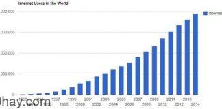 thống kê thú vị về internet