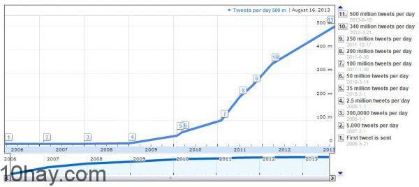 tweet-per-day