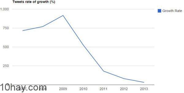 tweet-rate-of-growth