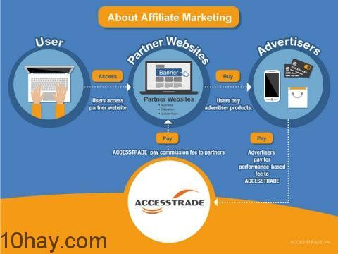 accesstrade-affiliate