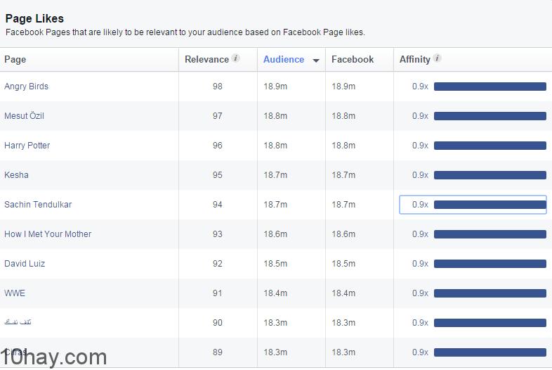 top-10-fanpage-facebook-the-gioi
