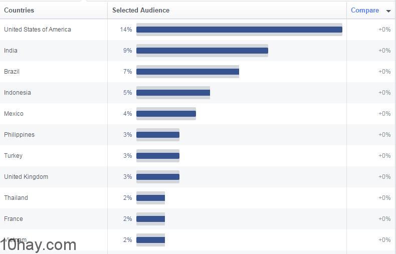top-10-quoc-gia-facebook