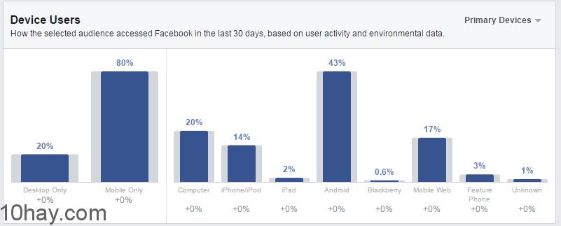 top-devices-facebook