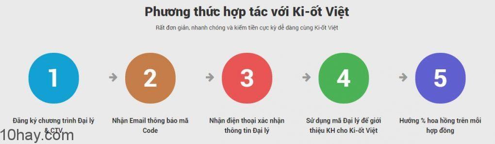 phuong-thuc-hop-tac