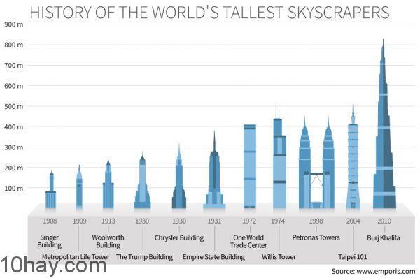 lịch sử các tòa nhà cao nhất