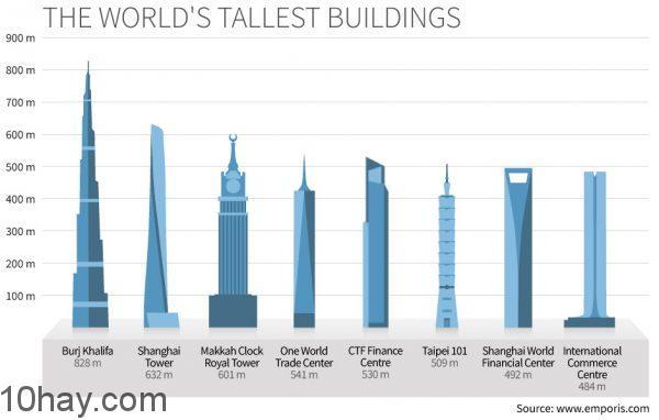 top 10 tòa nhà cao nhất