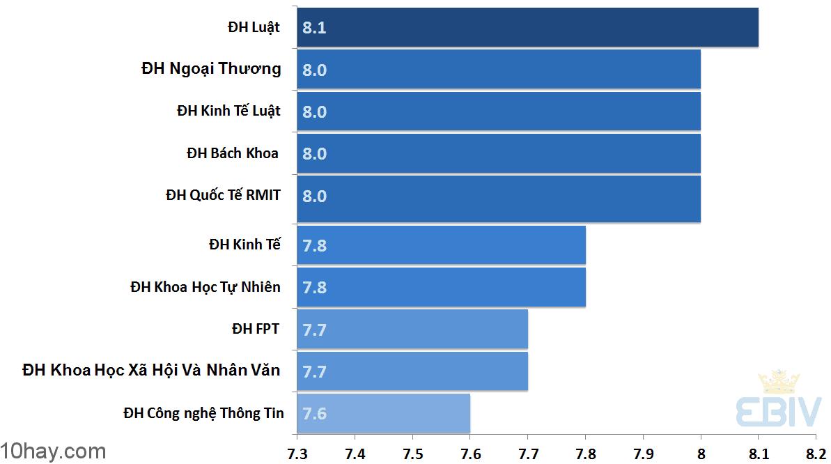 Xếp hạng 10 trường đại học