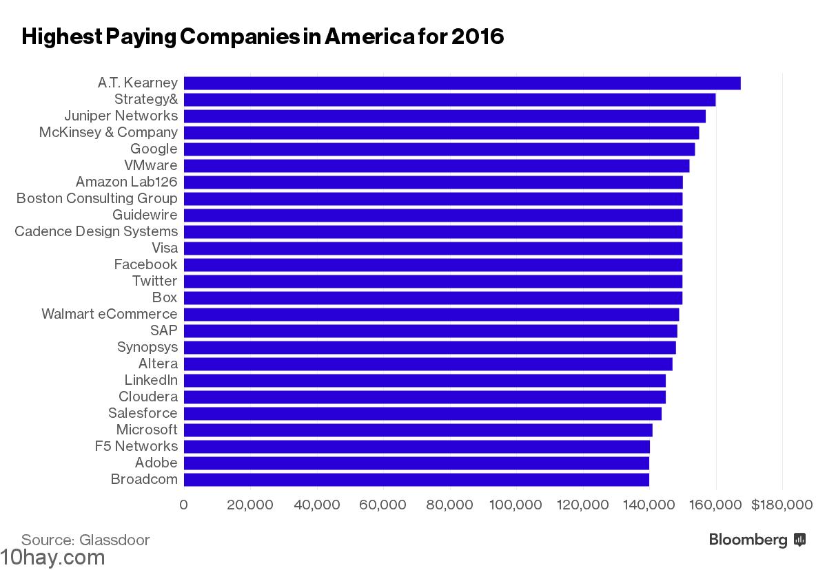 danh sách công ty trả lượng cao tại Mỹ