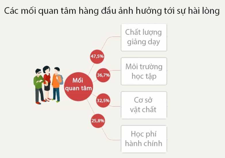 mối quan tâm của sinh viên