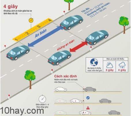Giữ Khoảng cách lái xe an toàn với xe phía trước